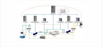 中央空调能效管理系统